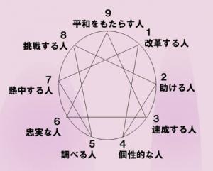 エニアグラム図2