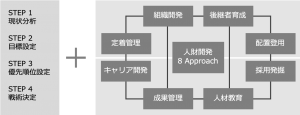 8つの施策